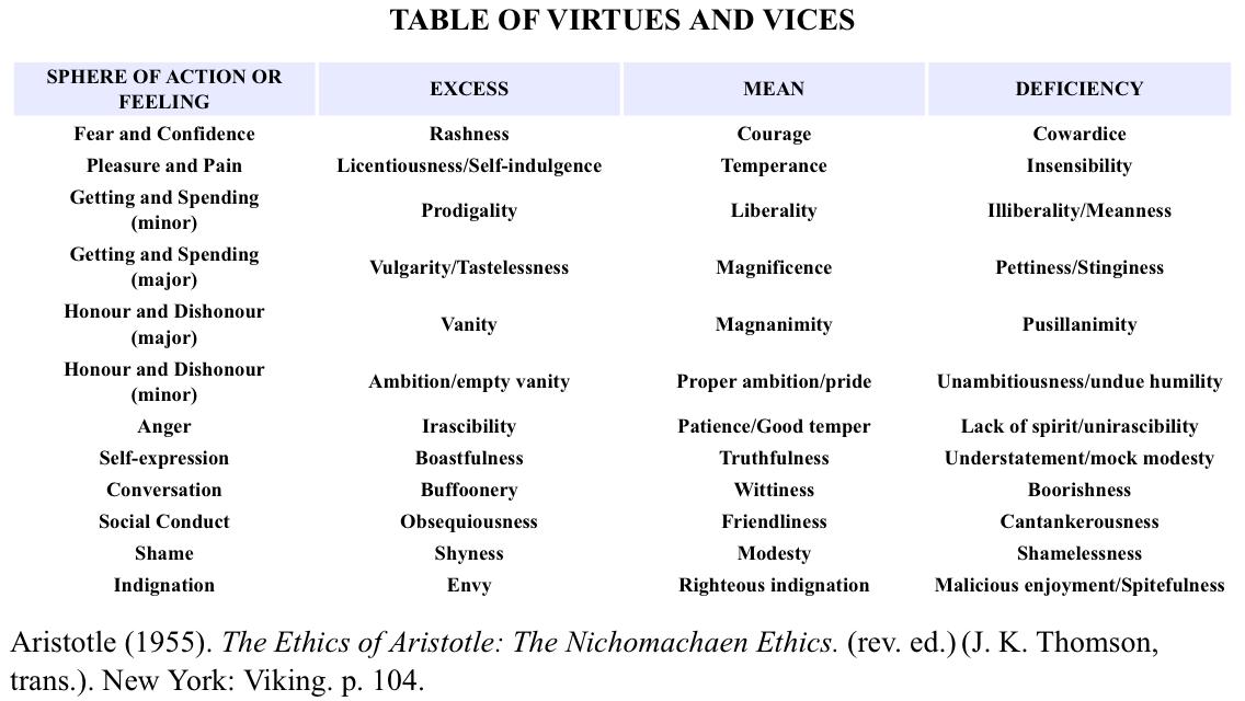 Ethics: Utilitarianism